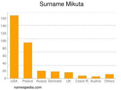 Familiennamen Mikuta