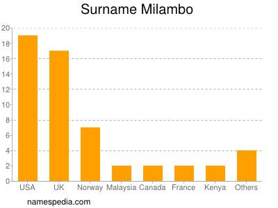 Surname Milambo