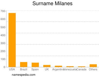 Familiennamen Milanes