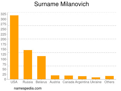 Surname Milanovich