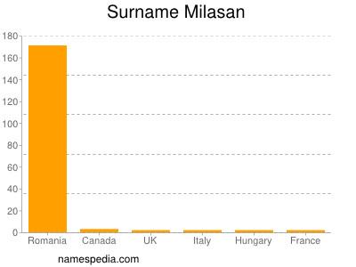 Surname Milasan