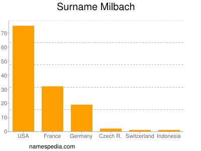 Surname Milbach