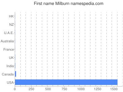 Vornamen Milburn