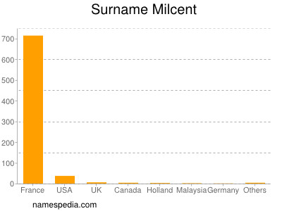 Surname Milcent