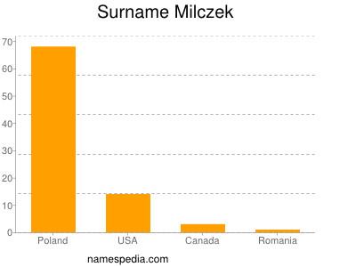Familiennamen Milczek