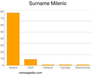 Surname Milenic