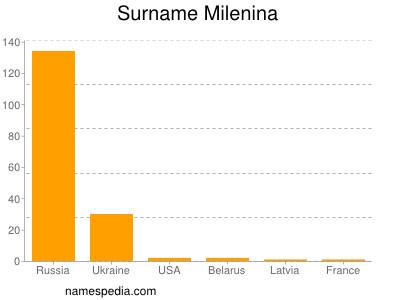 Surname Milenina