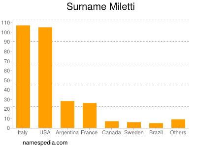 Surname Miletti