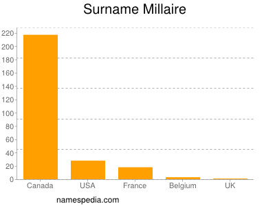 Surname Millaire