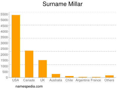 Surname Millar
