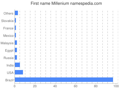 Given name Millenium