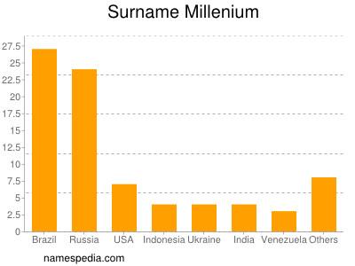 Surname Millenium