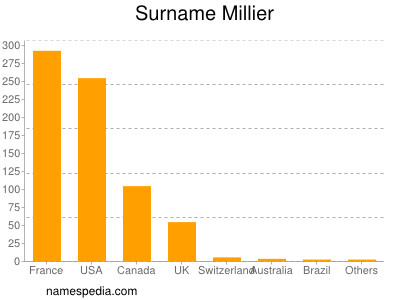 Surname Millier