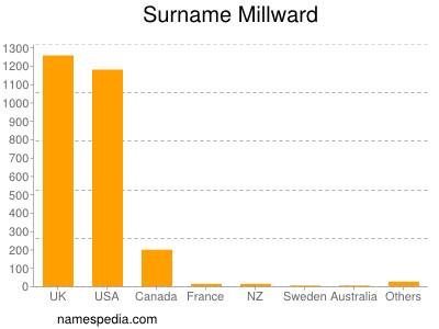 Surname Millward