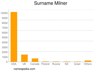 Surname Milner