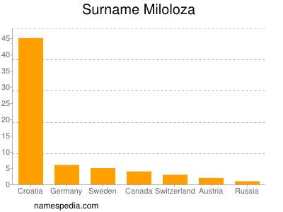 Surname Miloloza