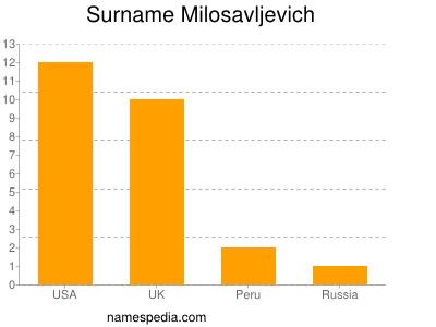 Surname Milosavljevich