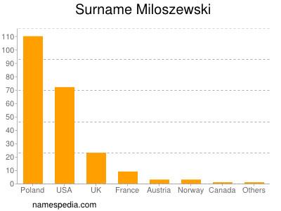 Surname Miloszewski