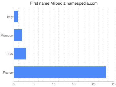 Given name Miloudia