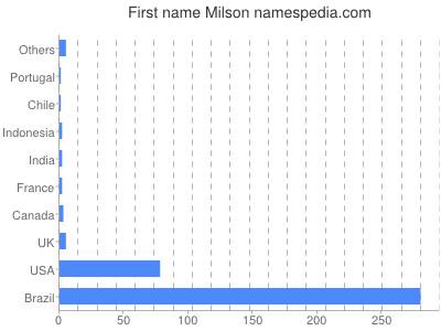 Given name Milson