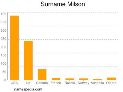 Surname Milson