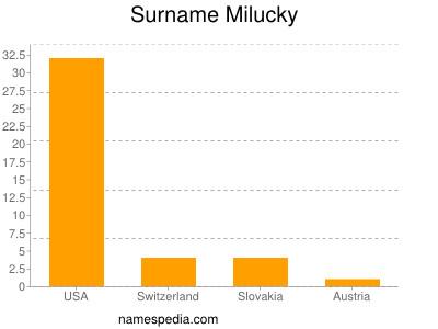 Surname Milucky