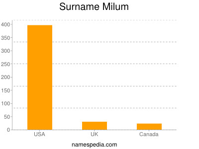 Surname Milum