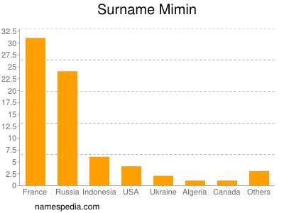 Surname Mimin
