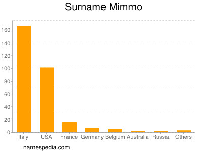 Surname Mimmo
