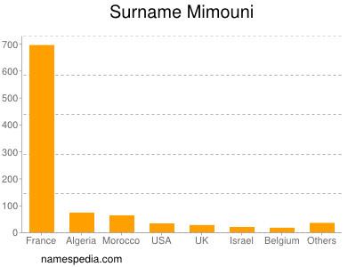nom Mimouni