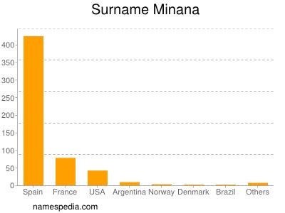 nom Minana