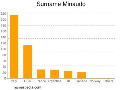 Surname Minaudo