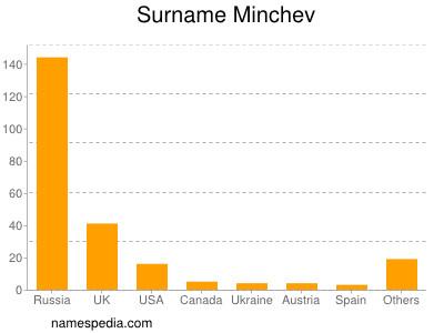 Surname Minchev