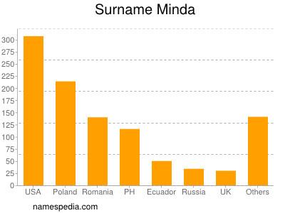 Surname Minda