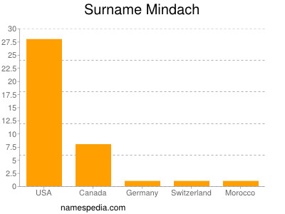 Surname Mindach
