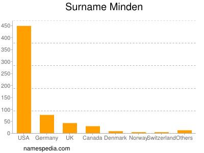 Surname Minden