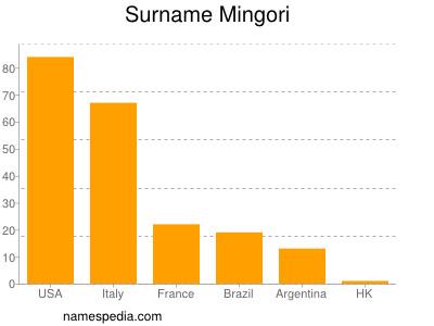 Surname Mingori