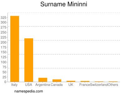 Surname Mininni