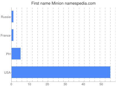 Given name Minion