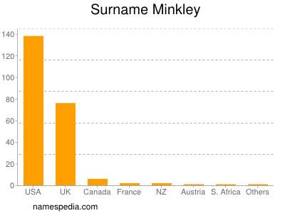 Surname Minkley