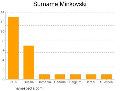 Surname Minkovski