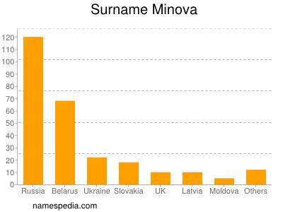 Surname Minova