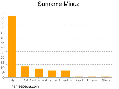 Surname Minuz