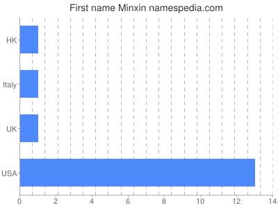 Given name Minxin