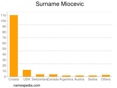 Familiennamen Miocevic