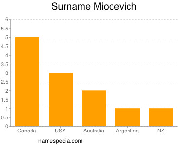 Surname Miocevich