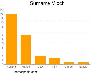 Surname Mioch