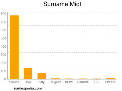 Familiennamen Miot