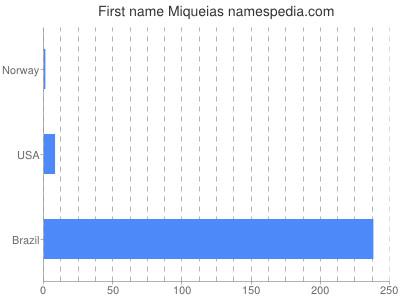 Given name Miqueias