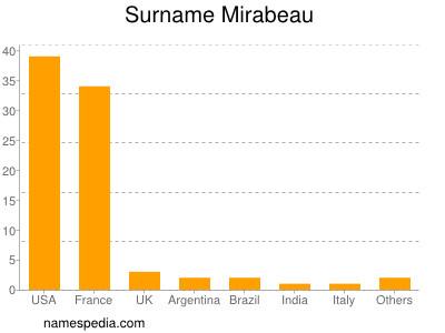 Surname Mirabeau